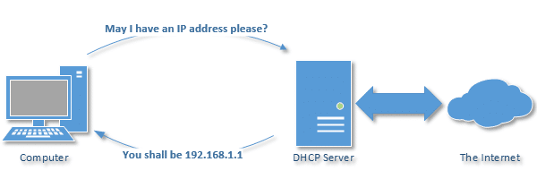Why Can't I Connect with a 169 254 IP Address? - Ask Leo!