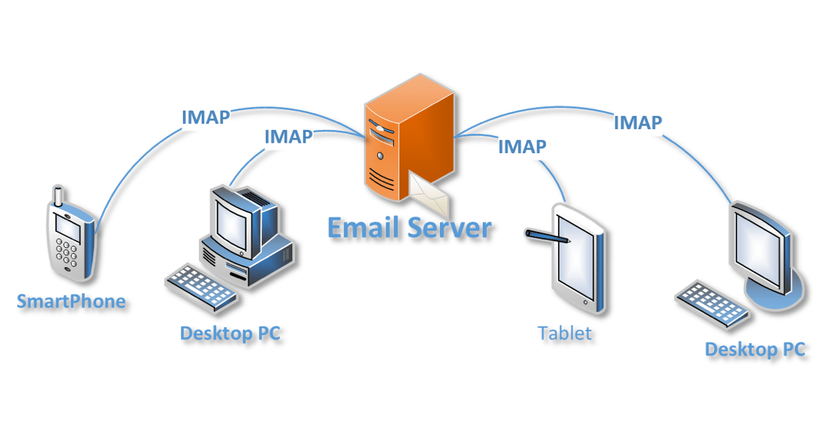 What is IMAP? And How Can it Help Me Manage My Email? - Ask Leo!