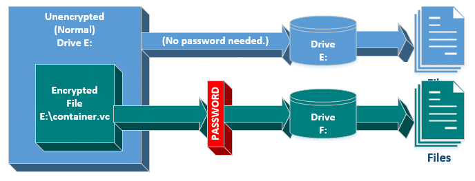 How Should I Password Protect an External Drive? - Ask Leo!