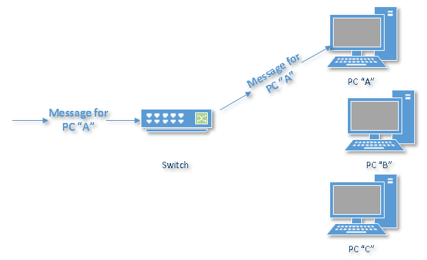 what\u0027s the difference between a hub, a switch, and a router network interface card basic components of a network
