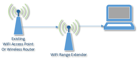 Does a wireless range extender compromise my security? - Ask Leo!