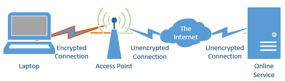 Encrypted wifi connection