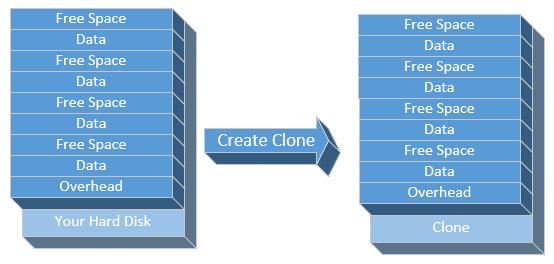 Creating a Clone