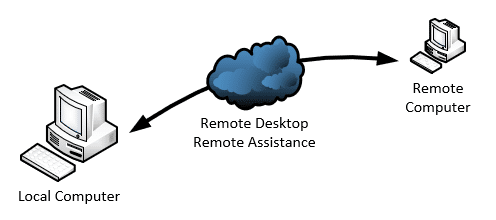 What's the Difference Between Remote Desktop and Remote